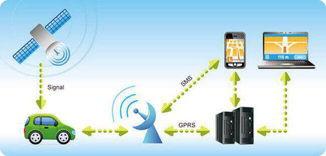 Gps Tracking And Fleet Management Business