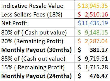 Looking To Sell Off A Small Part Of Inventory.25% ROI