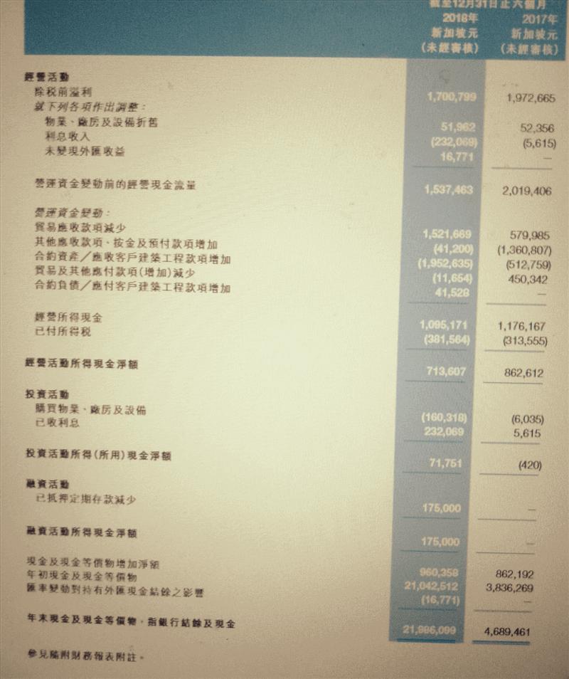 香港上市公司(医疗保健行业专业承建商)出售!请电 90670575 !!!