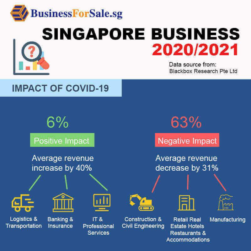 Singapore Business 2020/2021